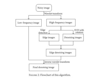 Gale Academic OneFile - Document - An image denoising method with