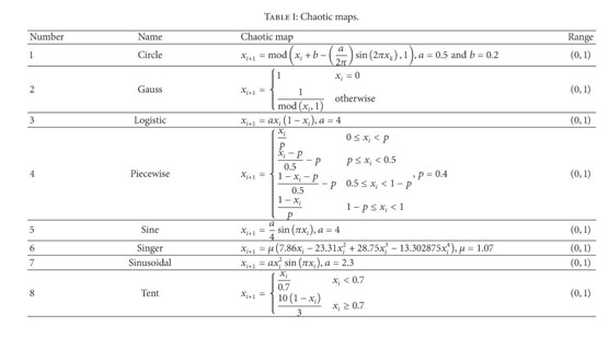 Academic OneFile - Document - Cuckoo search algorithm with chaotic maps
