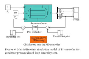 Academic OneFile - Document - Dynamic modeling of steam condenser
