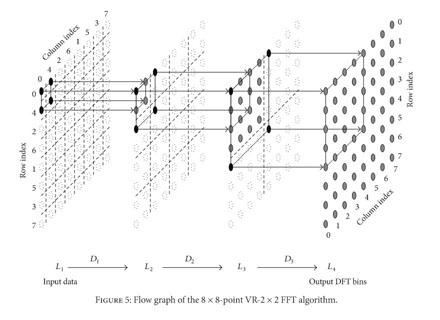 Gale Academic OneFile - Document - Vector Radix 2 x 2