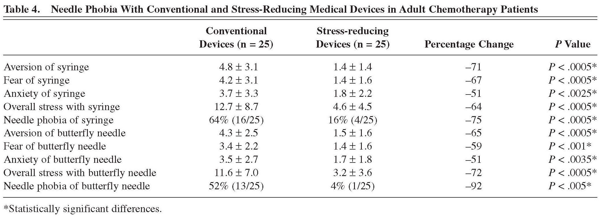 Academic OneFile - Document - Needle phobia and stress