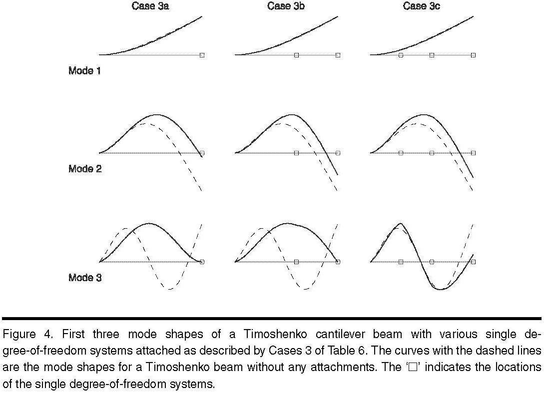 Academic Onefile Document Natural Frequencies And Mode Shapes Of Cantilever Diagram Beam Triangular