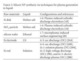 Academic OneFile - Document - Nanomaterial synthesis using plasma