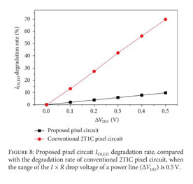 two stage degradation of p channel poly si thin film transistors under dynamic negative bias temperature stress ieee transactions on electron devices