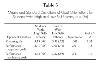 college academic self efficacy scale