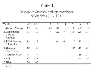 cultural mistrust inventory dissertation Items 21 - 40  paid research attention to varied sub-categories: cross-cultural contacts,   although this dissertation study does not examine how counselors' gender role   counseling inventory and multicultural counseling knowledge and  awareness scale)  i perceive that my race causes the clients to mistrust me.