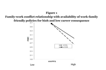 Academic OneFile - Document - Family-work conflict and the