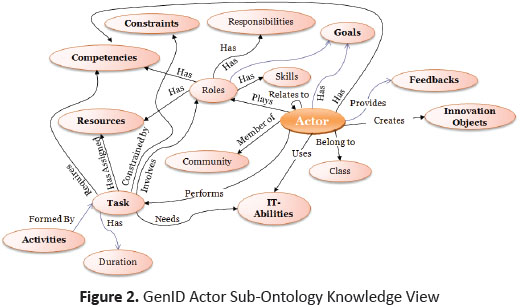 Academic Onefile Document Generic Modular Ontology For