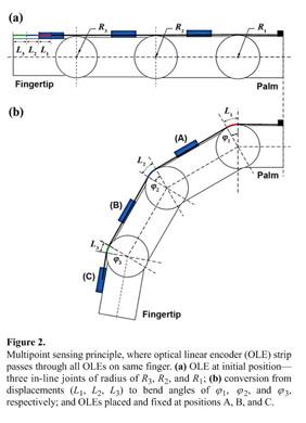 Academic OneFile - Document - Development of finger-motion capturing