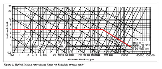 Academic Onefile Document Sizing Pipe Using Life Cycle