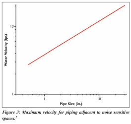 Academic OneFile - Document - Sizing pipe using life-cycle costs