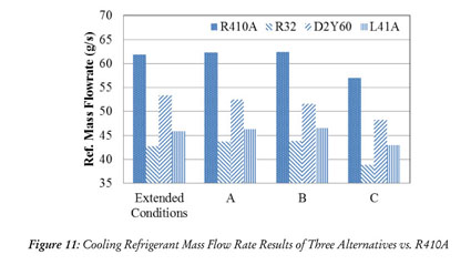 Academic OneFile - Document - Evaluation of alterative refrigerant