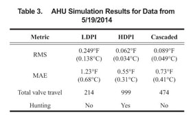 Academic OneFile - Document - HVAC nonlinearity compensation using