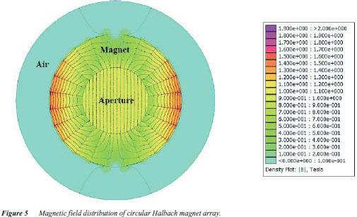 Gale Academic OneFile - Document - Analysis of Magnetic