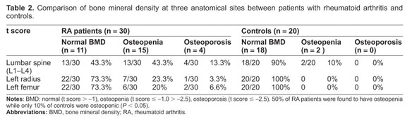 What is femoral neck osteopenia?