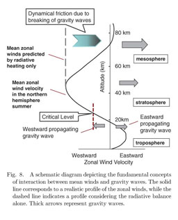 Academic OneFile - Document - Characteristics of atmospheric gravity