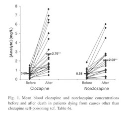 Clozapine overdose a case report of evidence-based