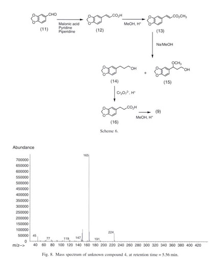 Gale Academic OneFile - Document - Synthesis by-products from the