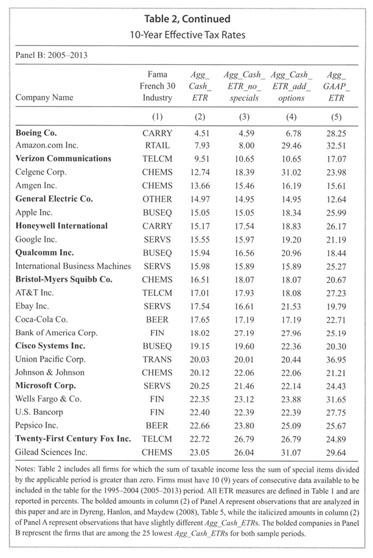 boeing financial statement analysis