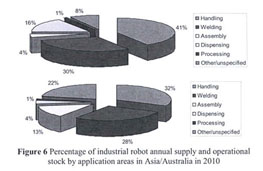 Academic OneFile - Document - Industrial robot applications in