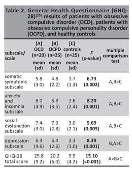 Obsessive Compulsive Personality Disorder Symptoms