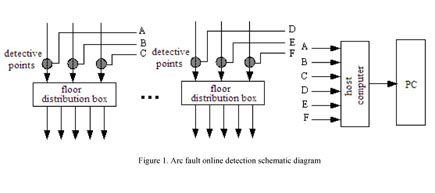 Academic OneFile - Document - An arc fault detection method based on ...