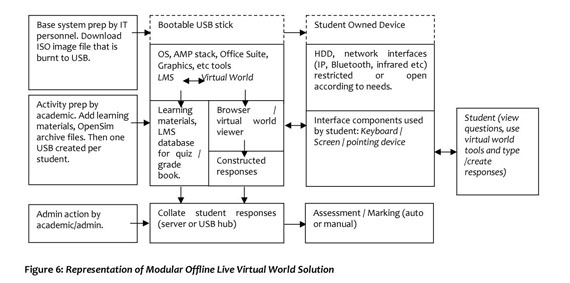 Gale Academic OneFile - Document - Using virtual worlds in rural and