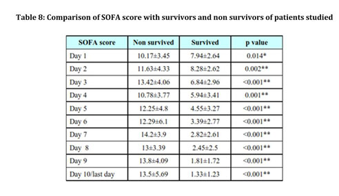 ... initial SOFA score up to 9 predicted a mortality of less than 33% while an initial SOFA score of greater than 11 predicted a mortality rate of 95%.