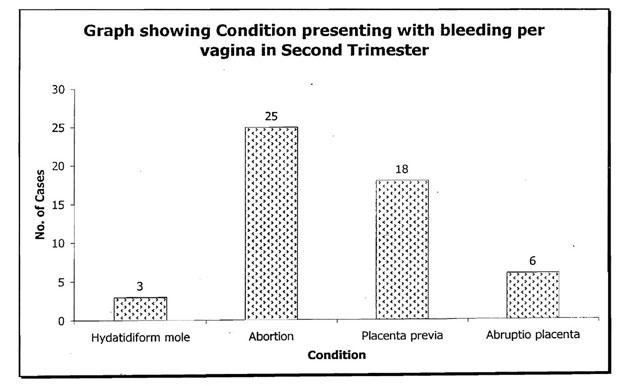 bleeding-per-vagina