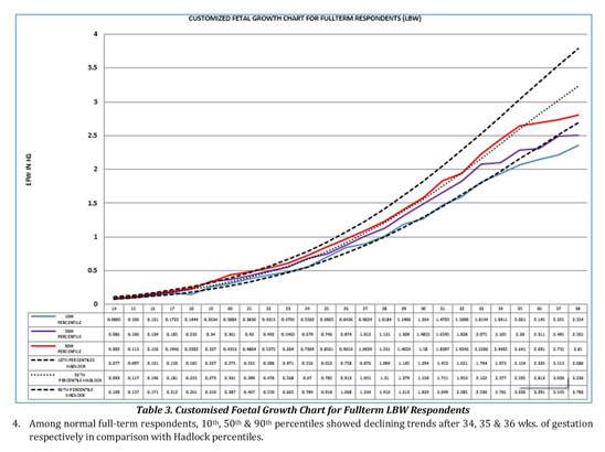 Academic Onefile Document A Foetal Growth Trajectory In