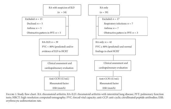 Academic OneFile - Document - Anti-cyclic citrullinated peptide