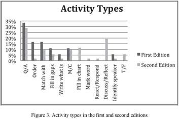 Academic OneFile - Document - 2 REVISING LISTENING MATERIALS