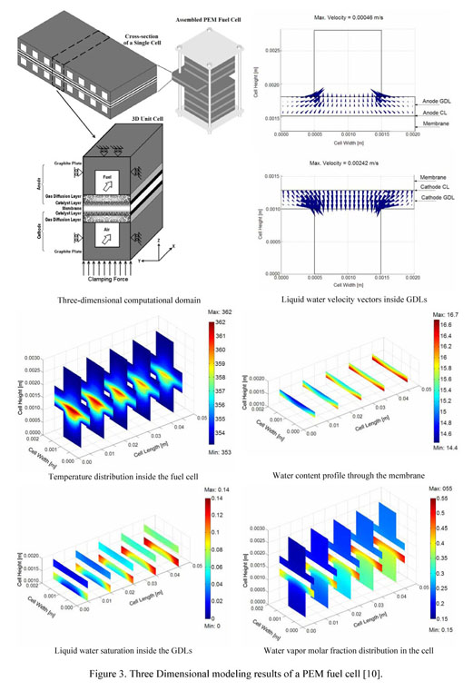Gale Academic OneFile - Document - Proton exchange membrane fuel