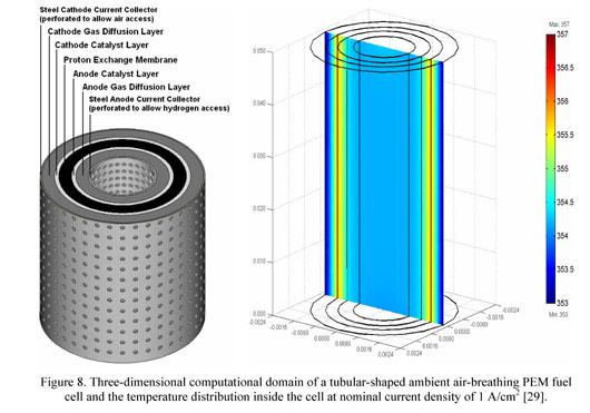 Academic OneFile - Document - Proton exchange membrane fuel cells
