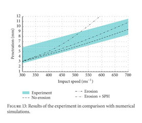Academic OneFile - Document - Improved Element Erosion Function for