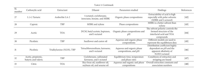 Gale Academic OneFile - Document - Status of the reactive extraction