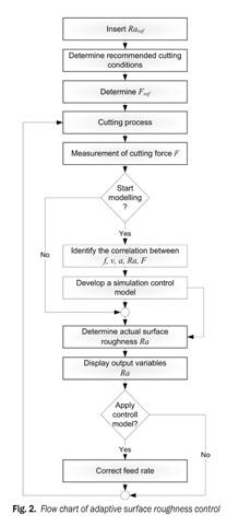 Academic OneFile - Document - Surface roughness control simulation