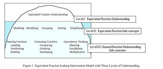 general intervention model