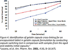 Academic OneFile - Document - Dissolution of Gelatin Capsules