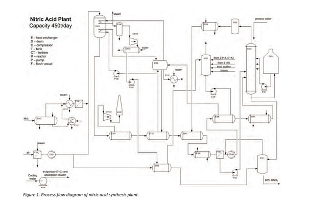 process flow diagram nitric acid plant