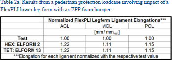 Academic OneFile - Document - Stable and Accurate LS-DYNA
