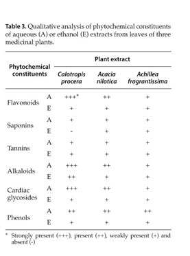 739d60043c0 Cowan M.M., 1999. Plant products as antimicrobial agents. Clinical  Microbiology Reviews 12, 564-568.