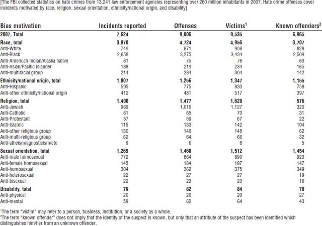 Table 7-1. Hate CrimesNumber of Incidents, Offenses, Victims, and Known Offenders by Bias Motivation: 2007