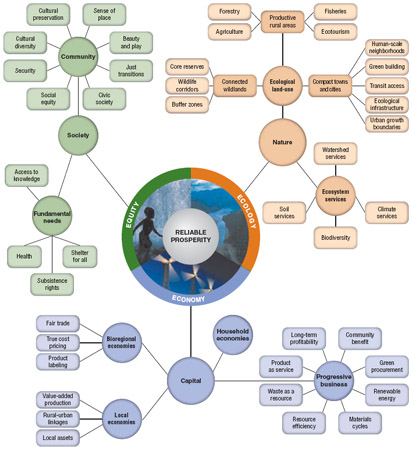 Figure 1. The reliable prosperity framework to guide inspiration and innovation for greater environmental, social, and economic well-being in a bioregional context