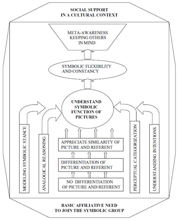 Figure 1. A six-level model of symbolic development