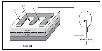Figure 1. Schematics of a typical solar cell with light falling through an electrode grid onto a semiconductor sheet containing a pn junction that separates electrons and holes that flow to the respective electrodes and create a current through