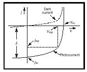 Figure 4. Current-voltage characteristics. Dark current (dashed) and photo current (solid); (the shift from the dark current is shown jL) indicating open circuit voltage and short circuit current. The inscribed maximum rectangle represents the