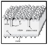 Figure 6. Solar cell that optimizes light penetrations through the surface by anti-reflecting coating and pyramidal surface shaping, as well as using buried contacts that minimize surface obstruction while still providing sufficient electrode c