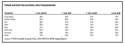 Organ Transplants, Medical Overview of