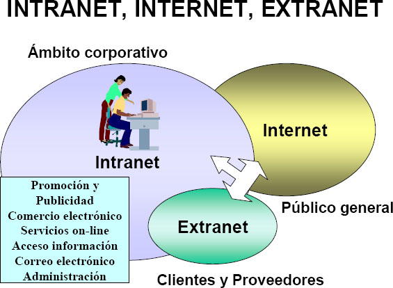 Dibujos De Internet Intranet Y Extranet: Gale Virtual Reference Library
